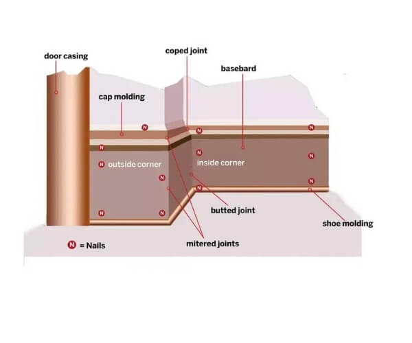 Baseboard Diagram Overview