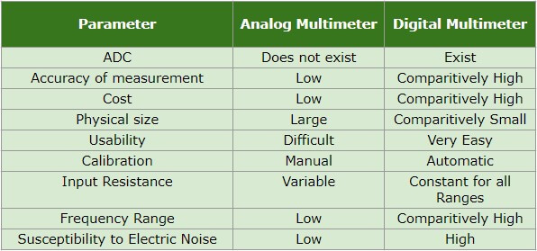 Difference Between Analog and Digital Multimeter